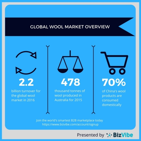 Global wool industry facts and figures. (Graphic: Business Wire)