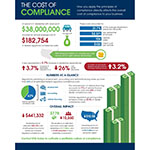 EFG Companies launches the Common Sense Compliance platform, eliminating unnecessary legal jargon and delivering the tools to boost profitability for retail automotive dealerships. (Graphic: Business Wire)