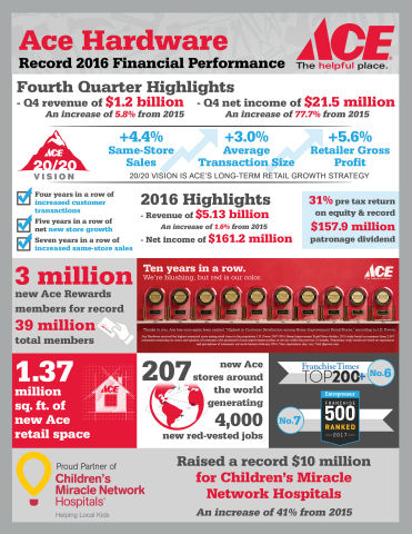 Ace Hardware reports full-year 2016 revenues of $5.1 billion, marking the company's fourth consecutive year of record financial performance (Graphic: Business Wire)