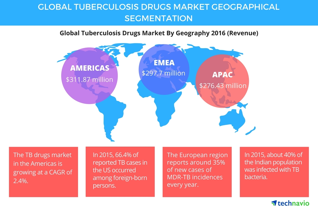Technavio has published a new report on the global tuberculosis drug market from 2017-2021. (Graphic: Business Wire)