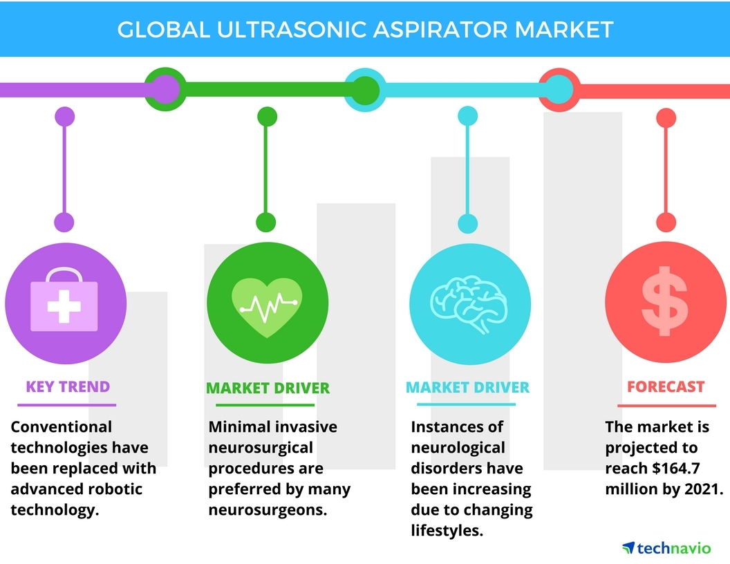Technavio has published a new report on the global ultrasonic aspirator market from 2017-2021. (Graphic: Business Wire)