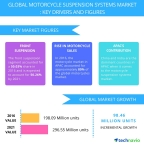 Technavio has published a new report on the global motorcycle suspension systems market from 2017-2021. (Graphic: Business Wire)