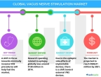 Technavio has published a new report on the global VNS market from 2017-2021. (Graphic: Business Wire)