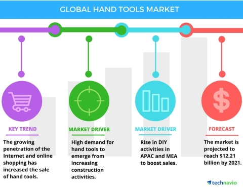 Technavio has published a new report on the global hand tools market from 2017-2021. (Photo: Business Wire)