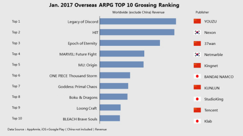 Top 10 grossing ARPGs in overseas markets (except Chinese Android revenue) in January 2017 Source: AppAnnie