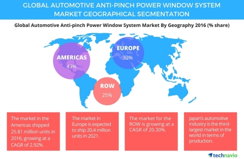 Technavio has published a new report on the global automotive anti-pinch power window system market from 2017-2021. (Graphic: Business Wire)