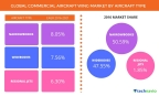Technavio has published a new report on the global commercial aircraft wing market from 2017-2021. (Graphic: Business Wire)