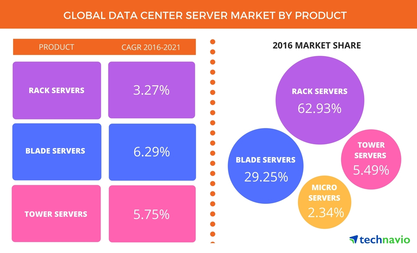 Technavio has published a new report on the global data center server market from 2017-2021. (Graphic: Business Wire)