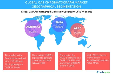 Technavio has published a new report on the global gas chromatograph market from 2017-2021. (Graphic: Business Wire)