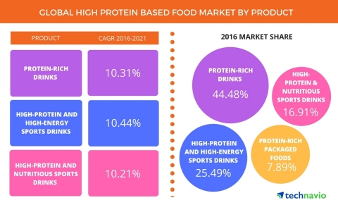 Technavio has published a new report on the global high protein based food market from 2017-2021. (Graphic: Business Wire)