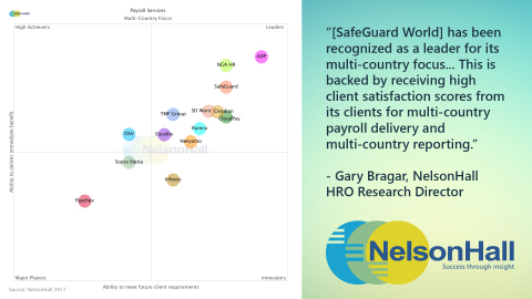 SafeGuard World placed in the Innovators/Leaders quadrant of the NelsonHall Vendor Evaluation & Assessment Tool (NEAT) in Payroll Services with a Multi-Country Focus. (Graphic: Business Wire)