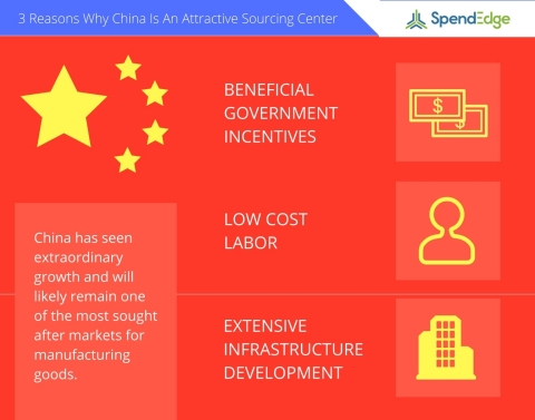 Sourcing in China offers organizations many benefits. (Graphic: Business Wire)