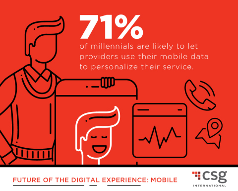 According to a new survey from CSG International, millennials are very interested in a mobile phone  ...