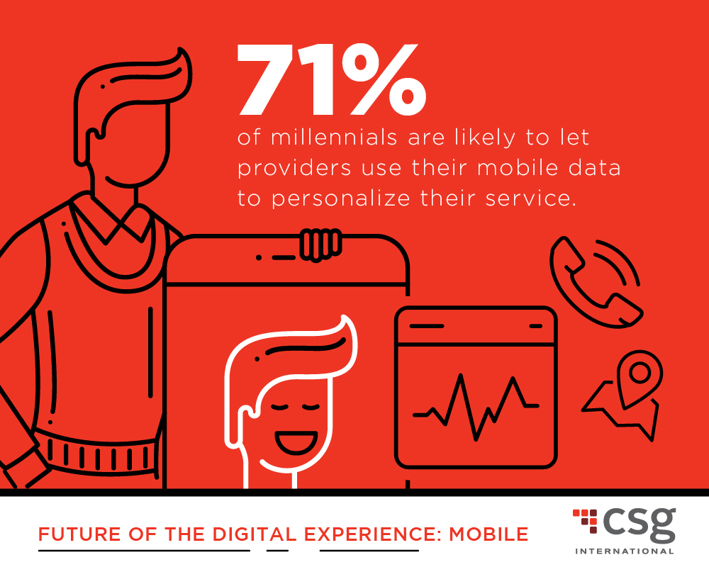 According to a new survey from CSG International, millennials are very interested in a mobile phone service personalized to their specific usage patterns and are likely to allow mobile providers to access their usage data in order to receive more personalized service. (Photo: Business Wire)