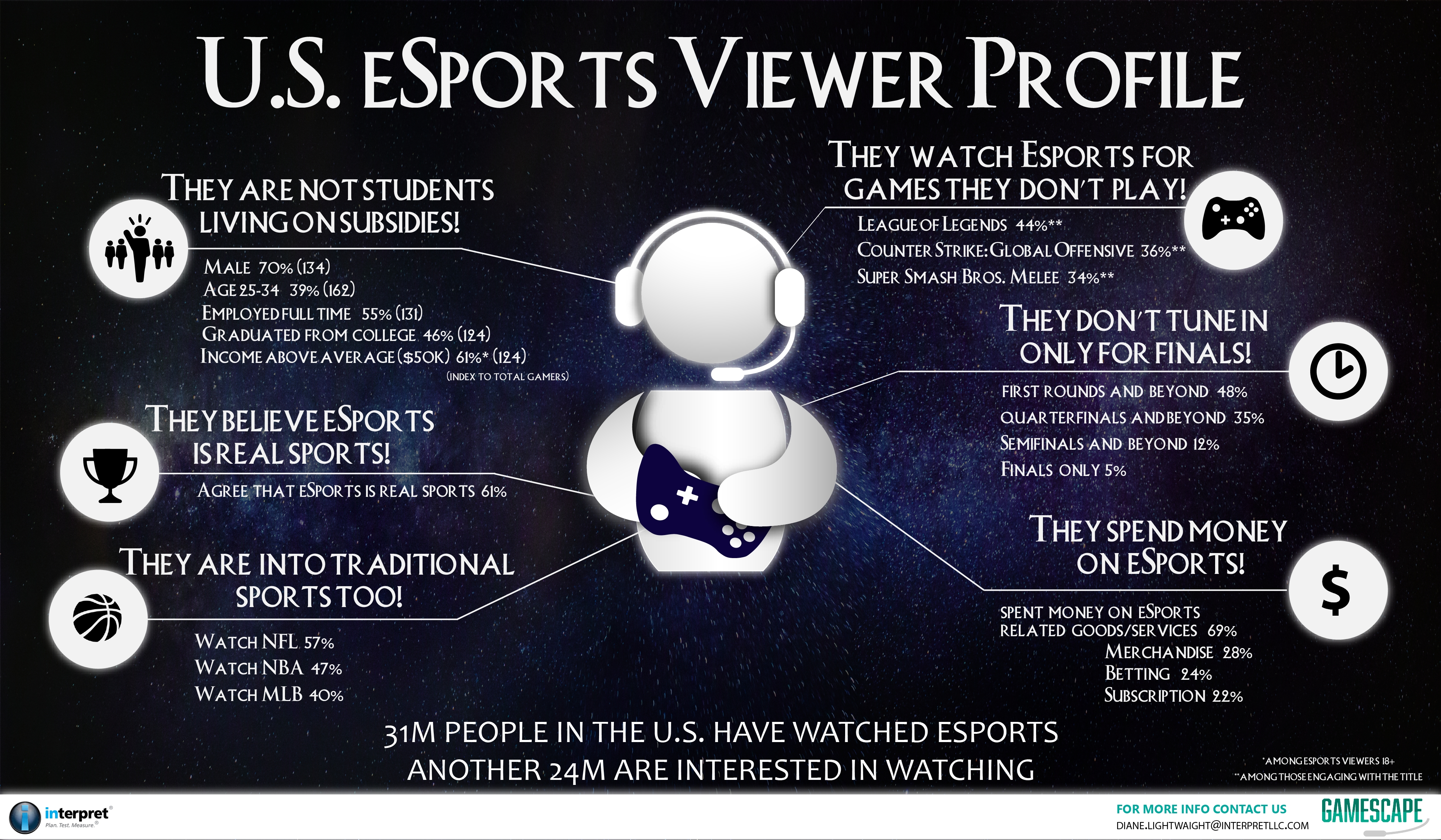 Who Watches eSports? Interpret Releases Report that Busts