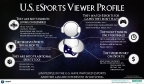 US eSports Viewer Profile (Graphic: Business Wire)
