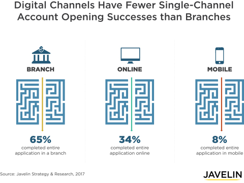 Over half of all successful applications for most bank products used online and mobile channels at some point during the application process. Yet these digital channels are still flawed. Only 34% of applicants successfully opened and completed the application process online, while the other 66% turned to another channel at some point. Mobile netted only 8% of successful applications with a start-to-finish process. (Graphic: Business Wire)