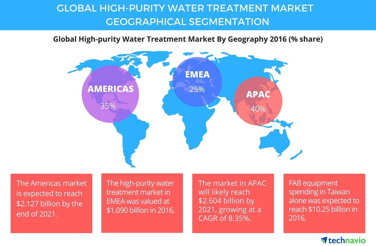 Technavio has published a new report on the global high-purity water treatment market from 2017-2021. (Graphic: Business Wire)