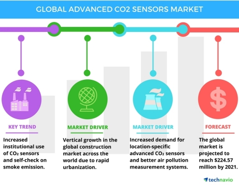 Technavio has published a new report on the global advanced CO₂ sensors market from 2017-2021. (Graphic: Business Wire)