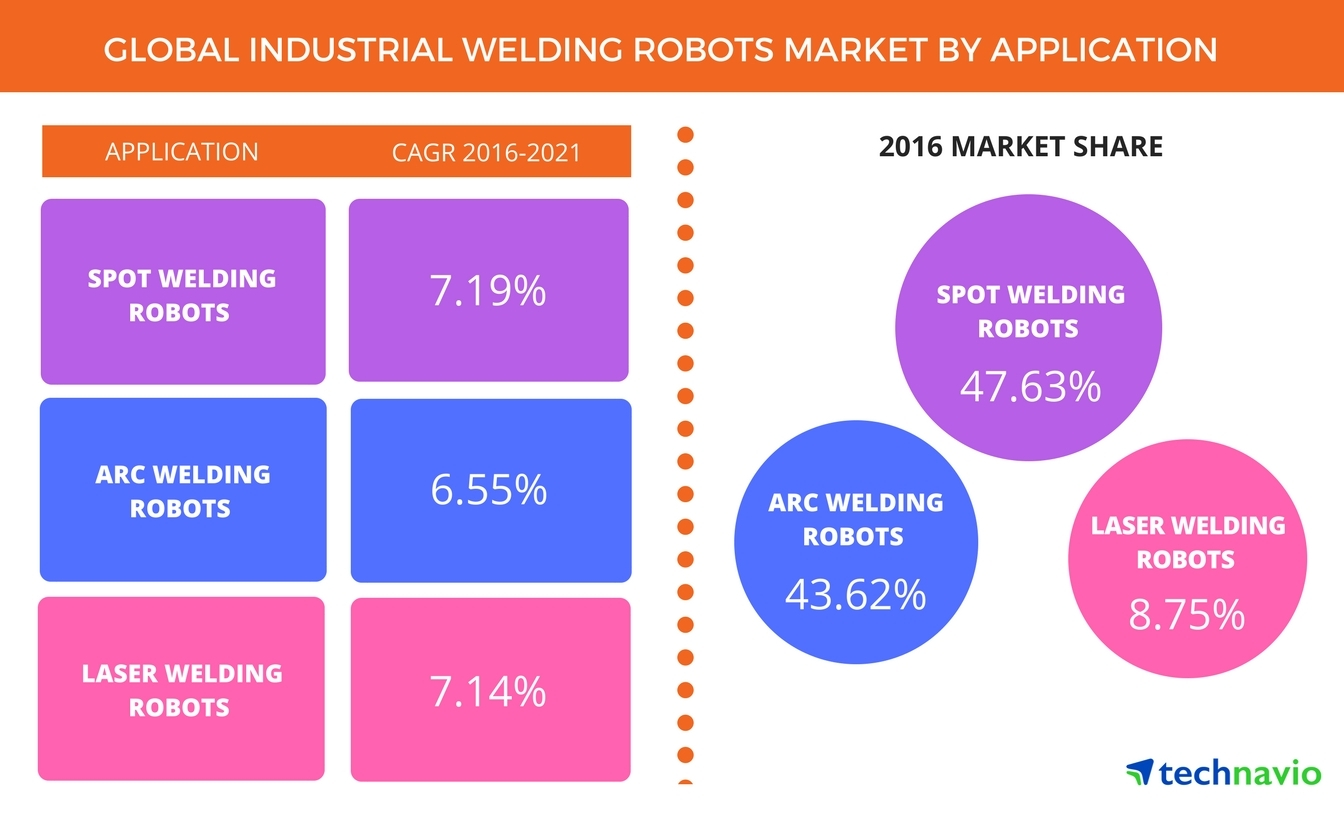 Technavio has published a new report on the global industrial welding robots market from 2017-2021. (Graphic: Business Wire)
