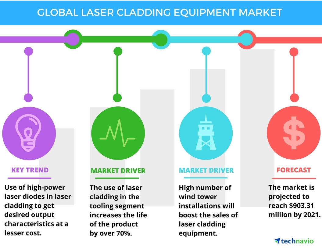 Technavio has published a new report on the global laser cladding equipment market from 2017-2021. (Photo: Business Wire)