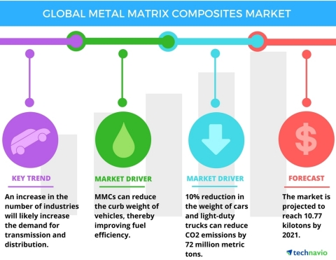 Technavio has published a new report on the global metal matrix composites market from 2017-2021. (Photo: Business Wire)