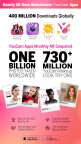 YouCam Apps Lead the AR Beauty Revolution, Reaching 400 Million Downloads Worldwide (Graphic: Business Wire)