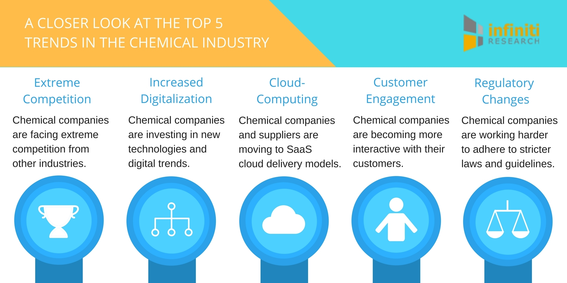 Infiniti Research announces their list of top trends for the chemical industry in 2017. (Graphic: Business Wire)