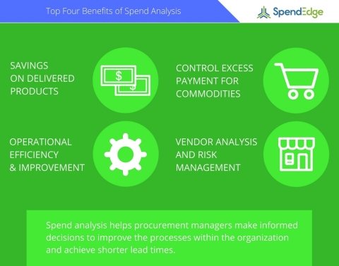 SpendEdge announces top four benefits companies gain from spend analysis. (Graphic: Business Wire)