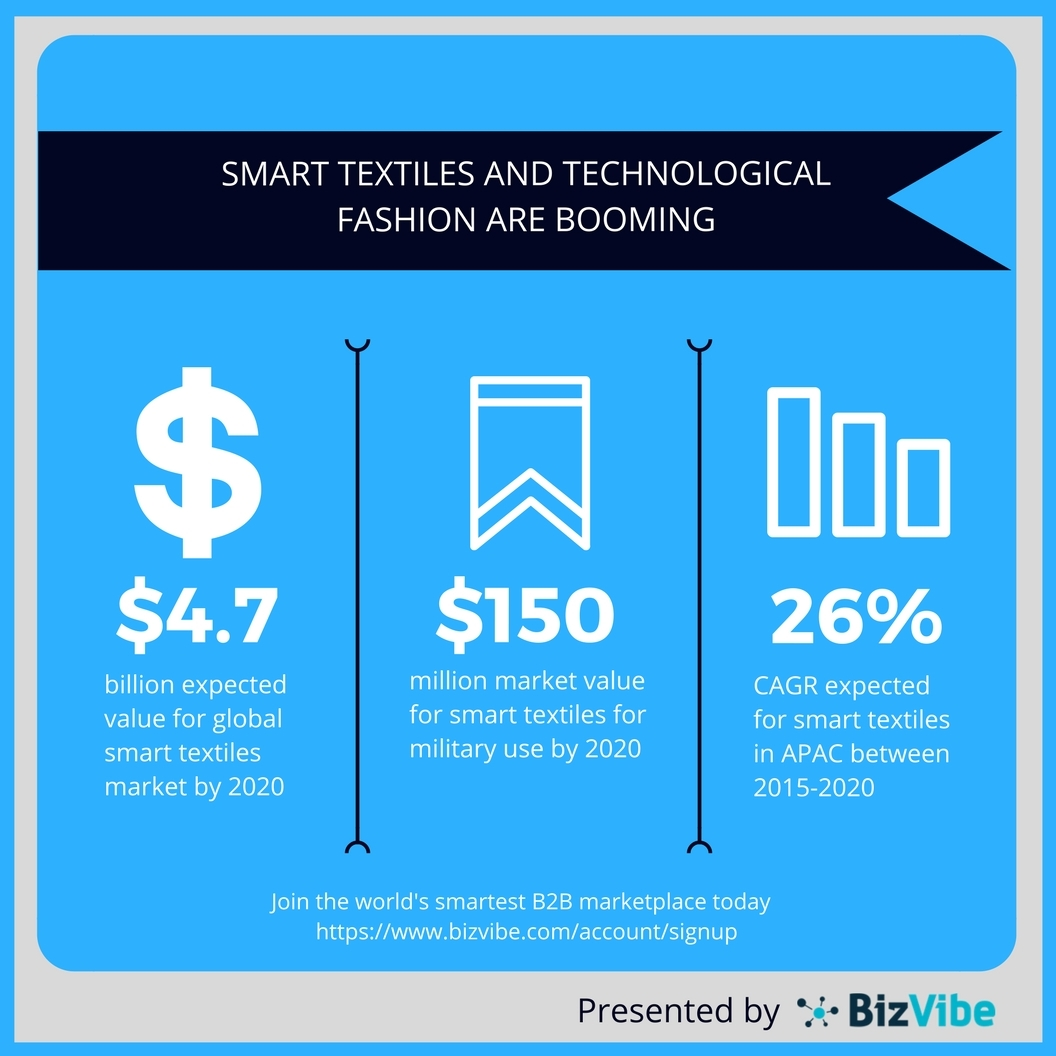 51c106ab82604c BizVibe: Technological Fashion and Smart Textiles Are Booming Globally    Business Wire