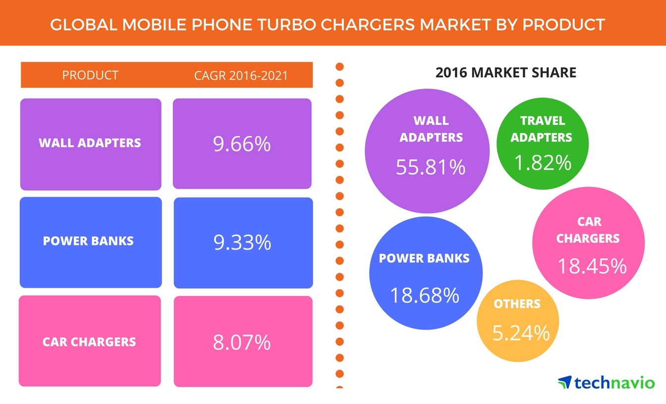 Technavio has published a new report on the global mobile phone turbo chargers market from 2017-2021. (Graphic: Business Wire)