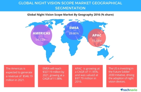 Technavio has published a new report on the global night vision scope market from 2017-2021. (Graphic: Business Wire)