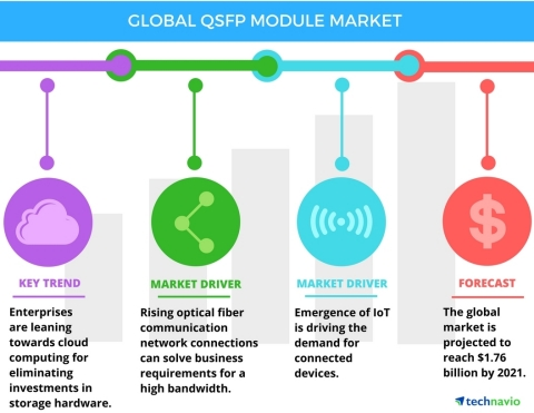 Technavio has published a new report on the global QSFP module market from 2017-2021. (Photo: Business Wire)