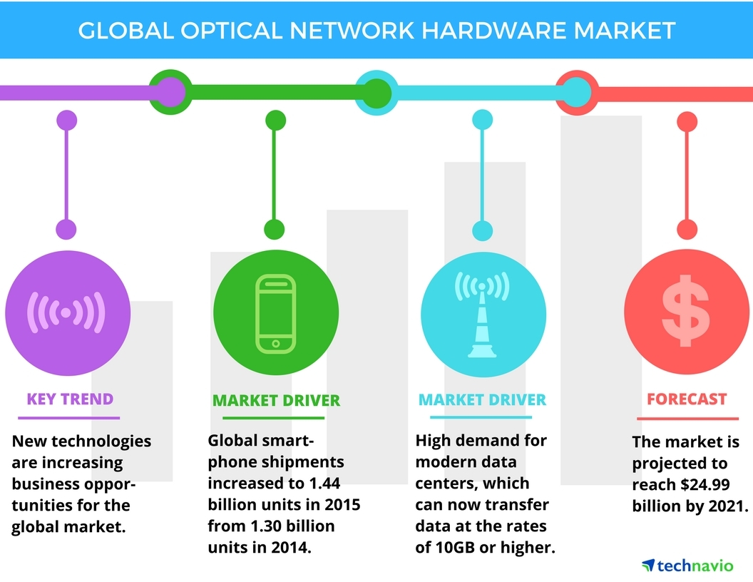 Technavio has published a new report on the global optical network hardware market from 2017-2021. (Graphic: Business Wire)