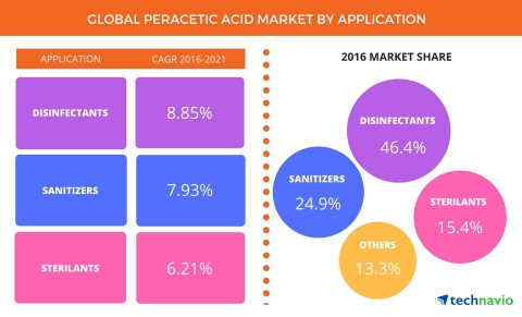 Technavio has published a new report on the global peracetic acid (PAA) market from 2017-2021. (Graphic: Business Wire)