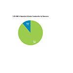 Breakdown of sPower assets
