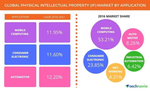 Technavio has published a new report on the global physical intellectual property (IP) market from 2017-2021. (Graphic: Business Wire)