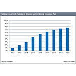 By 2020, Mobile is Majority of Online Display Advertising Revenue, IHS Markit Says
