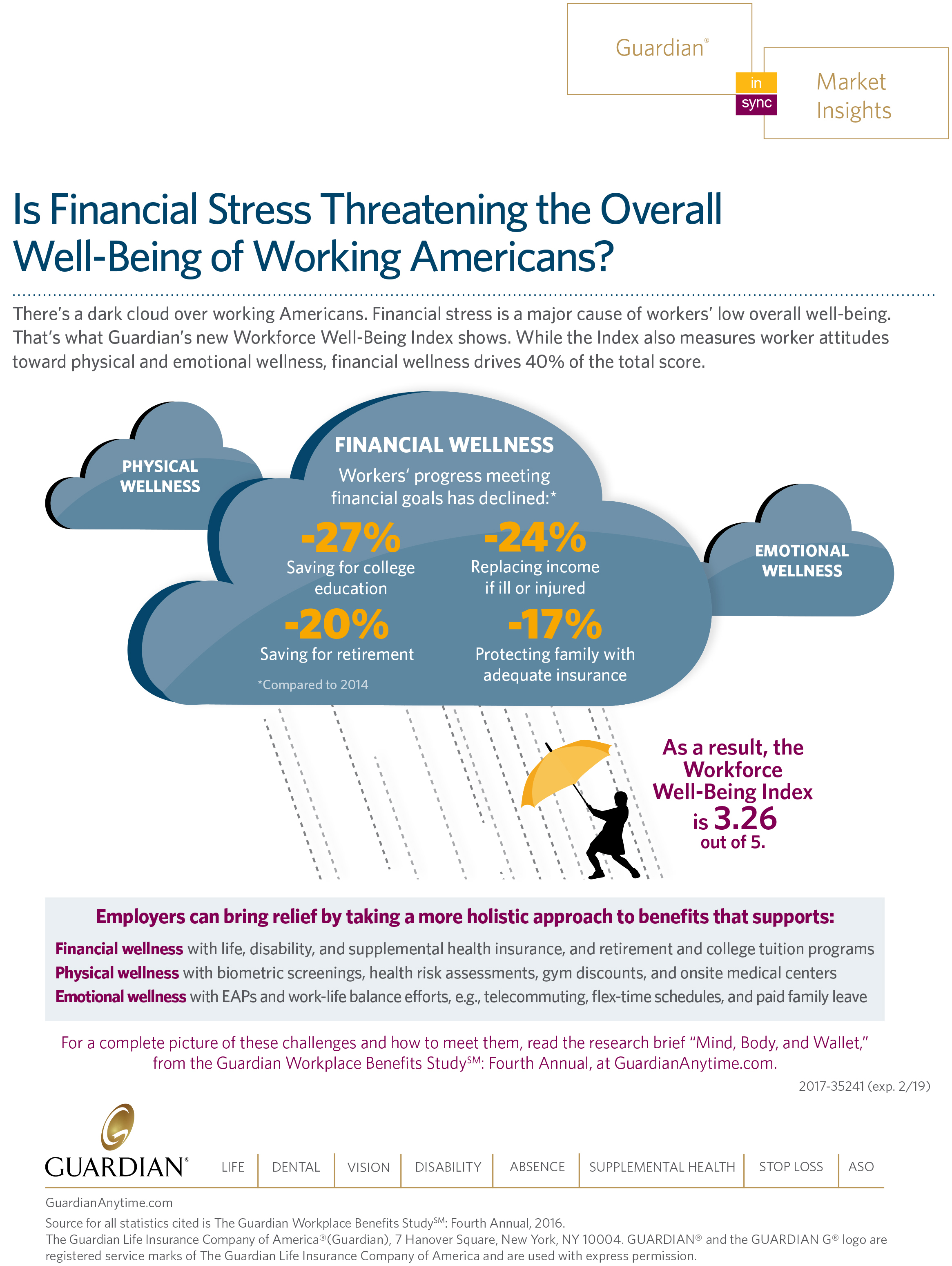 Guardian's new Workforce Well-Being Index reveals financial stress is a major cause of workers' low overall well-being. (Graphic: Business Wire)