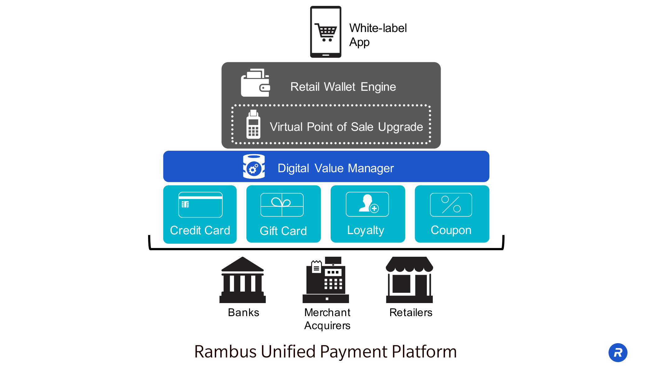 Rambus Accelerates Mobile Wallet Adoption With Unified Payment ...