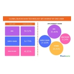 Technavio has published a new report on the global blockchain technology (BT) market from 2017-2021. (Photo: Business Wire)