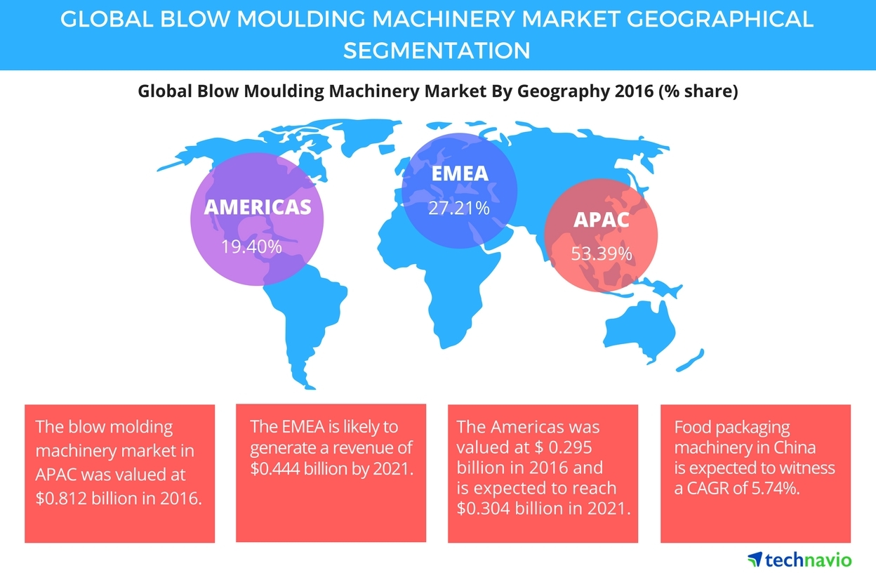 Technavio has published a new report on the global blow molding machinery market from 2017-2021. (Photo: Business Wire)