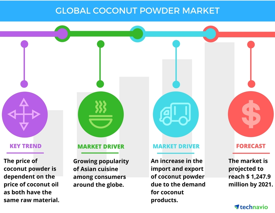 Technavio has published a new report on the global coconut powder market from 2017-2021. (Graphic: Business Wire)