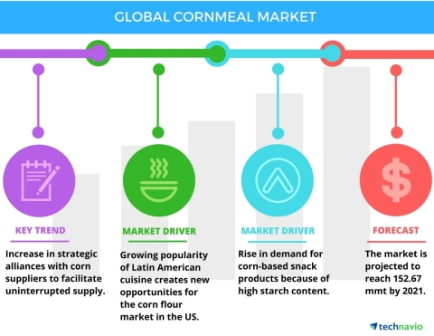 Technavio has published a new report on the global cornmeal market from 2017-2021. (Graphic: Business Wire)