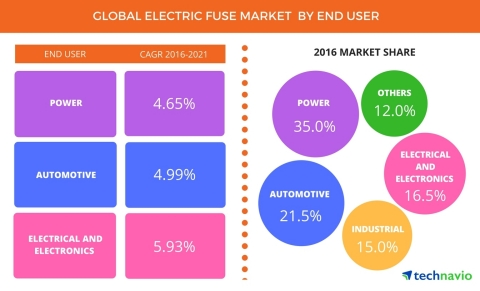 Technavio has published a new report on the global electric fuse market from 2017-2021. (Photo: Business Wire)