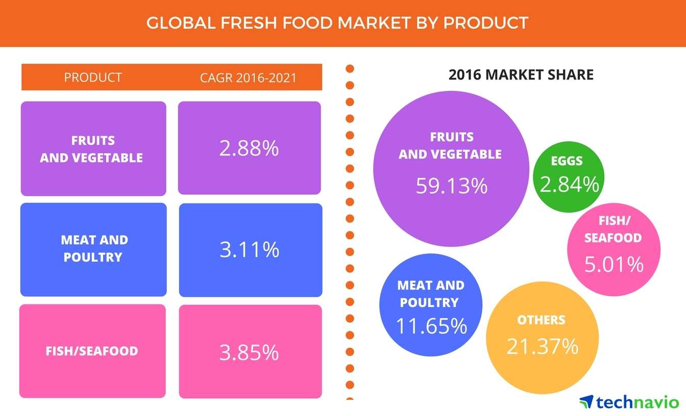 Technavio has published a new report on the global fresh food market from 2017-2021. (Photo: Business Wire)
