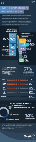 Consilio, a global leader in eDiscovery, document review and legal consulting services, recently conducted a survey looking at changing data privacy regulations. 75 percent of legal technology professionals cited that they are not familiar with China's new Cybersecurity Law, which will require foreign companies conducting business in the country to localize their data within mainland China which may contain sensitive privacy data or state secrets. The penalties are steep as organizations and individuals that do not adhere to this provision will face potential financial, civil and criminal penalties. (Graphic: Business Wire)