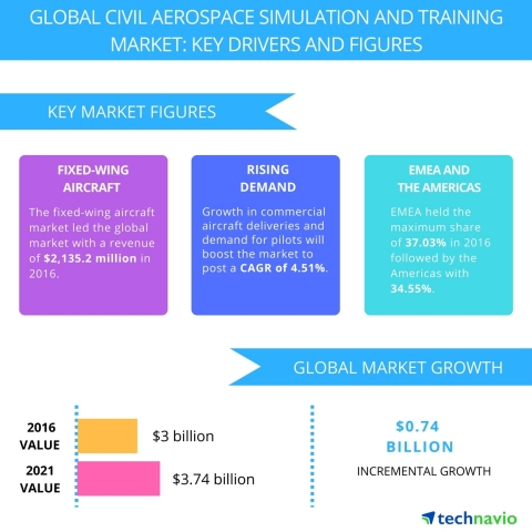 Technavio has published a new report on the global civil aerospace simulation and training market from 2017-2021. (Graphic: Business Wire)