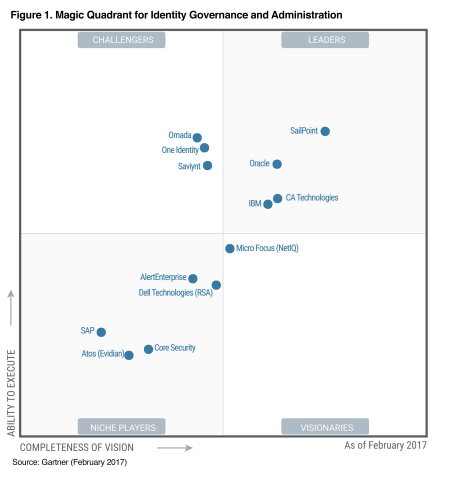 SailPoint Named a Leader in the Gartner 2017 Magic Quadrant for Identity Governance & Administration ...
