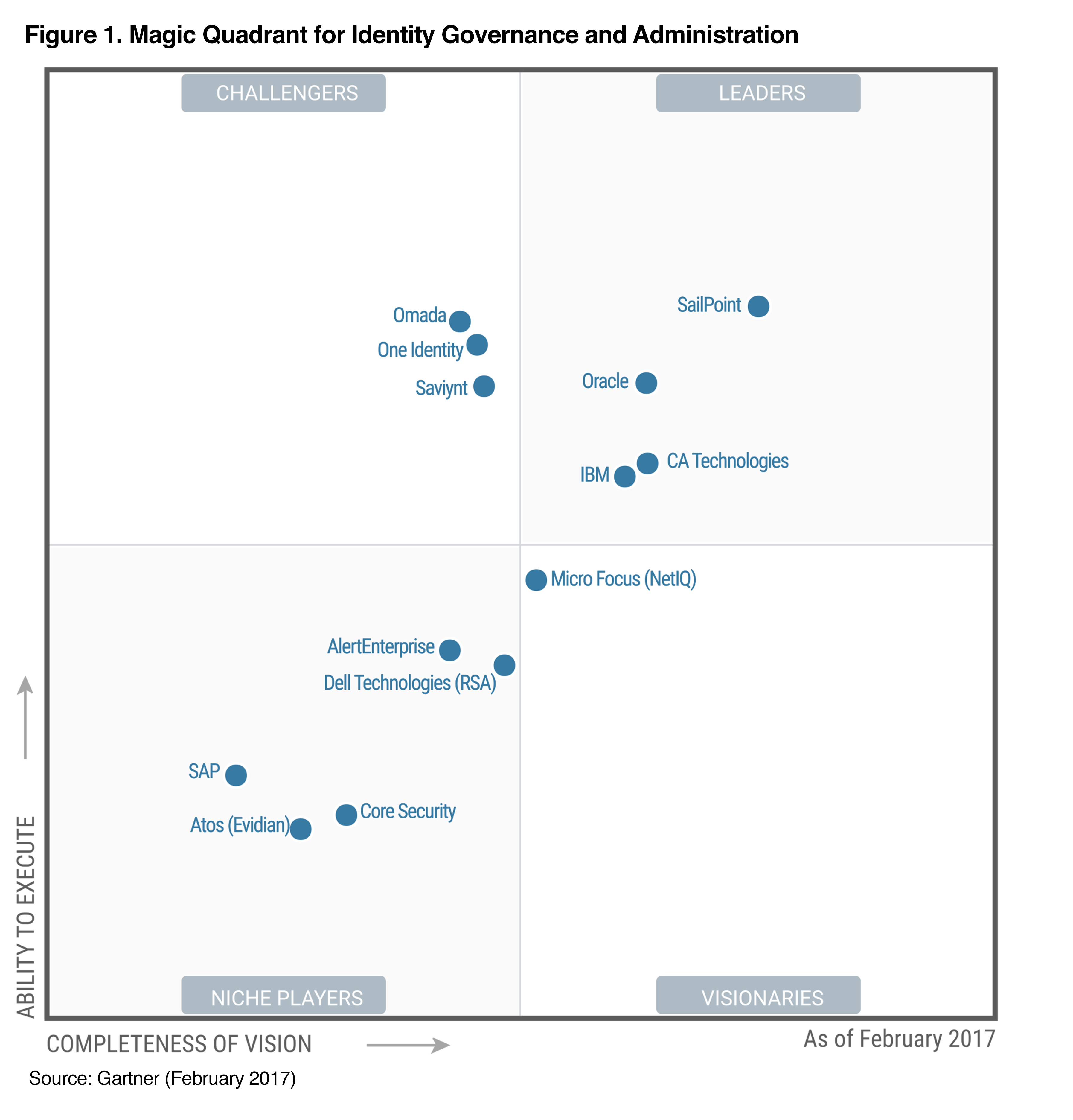 SailPoint Named a Leader in the Gartner 2017 Magic Quadrant for Identity Governance & Administration (Graphic: Business Wire)